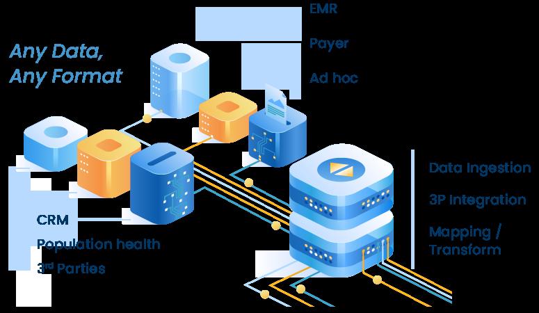 Bi-Directional Integration Hub